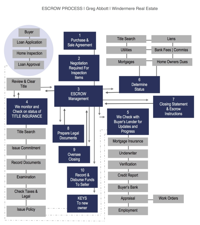 jpgEscrow Chart